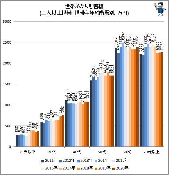 ↑ 世帯あたり貯蓄額(二人以上世帯、世帯主年齢階層別、万円)