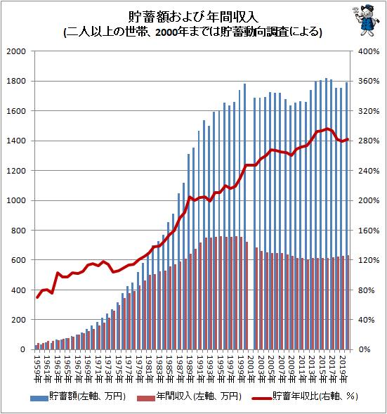 ↑ 貯蓄額および年間収入(二人以上の世帯、2000年までは貯蓄動向調査による)