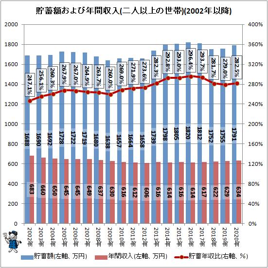 ↑ 貯蓄額および年間収入(二人以上の世帯)(2002年以降)