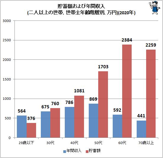 ↑ 貯蓄額および年間収入(二人以上の世帯、世帯主年齢階層別、万円)(2020年)
