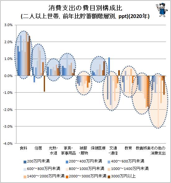 ↑ 消費支出の費目別構成比(二人以上世帯、前年比貯蓄額階層別、ppt)(2020年)