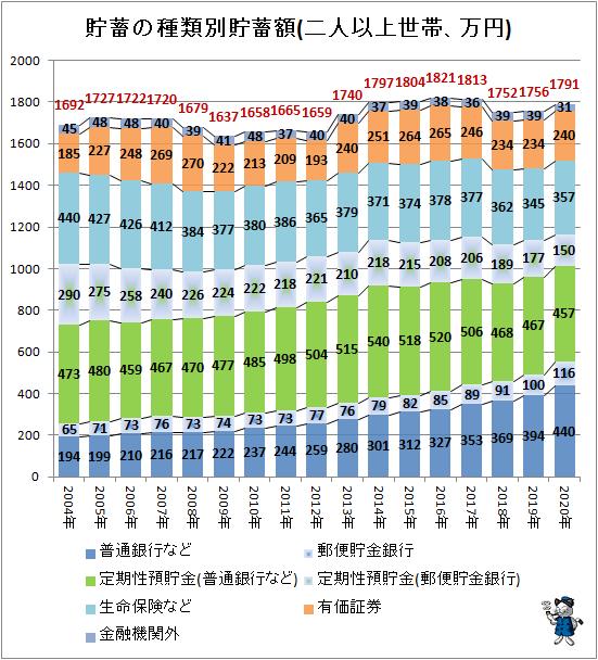 ↑ 貯蓄の種類別貯蓄額(二人以上世帯、万円)