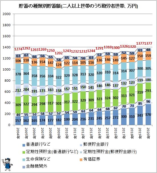 ↑ 貯蓄の種類別貯蓄額(二人以上世帯のうち勤労者世帯、万円)