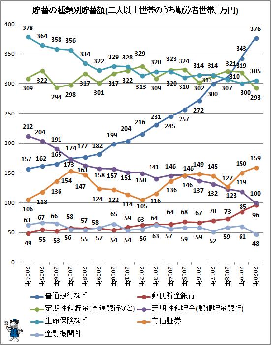 ↑ 貯蓄の種類別貯蓄額(二人以上世帯のうち勤労者世帯、万円)(項目別・折れ線グラフ)