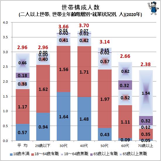 ↑ 世帯構成人数(二人以上世帯、世帯主年齢階層別・就業状況別、人)(2020年)