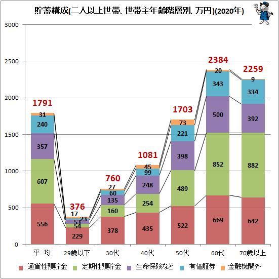 ↑ 貯蓄構成(二人以上世帯、世帯主年齢階層別、万円)(2020年)