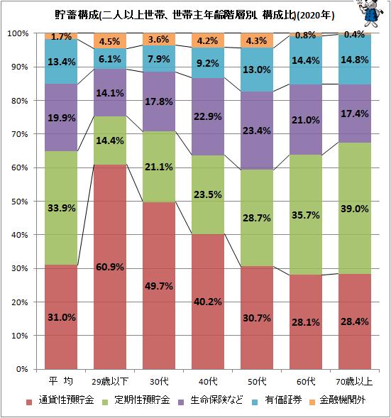 ↑ 貯蓄構成(二人以上世帯、世帯主年齢階層別、構成比)(2020年)