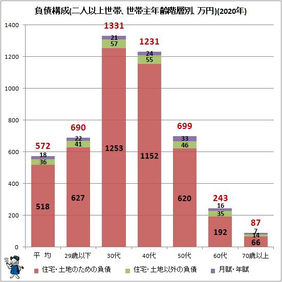 ↑ 負債構成(二人以上世帯、世帯主年齢階層別、万円)(2019年)