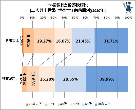 ↑ 世帯数比と貯蓄総額比(二人以上世帯、世帯主年齢階層別)(2020年)