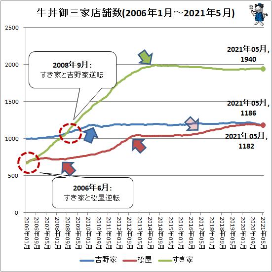 ↑ 牛丼御三家店舗数(2006年1月-2021年5月)