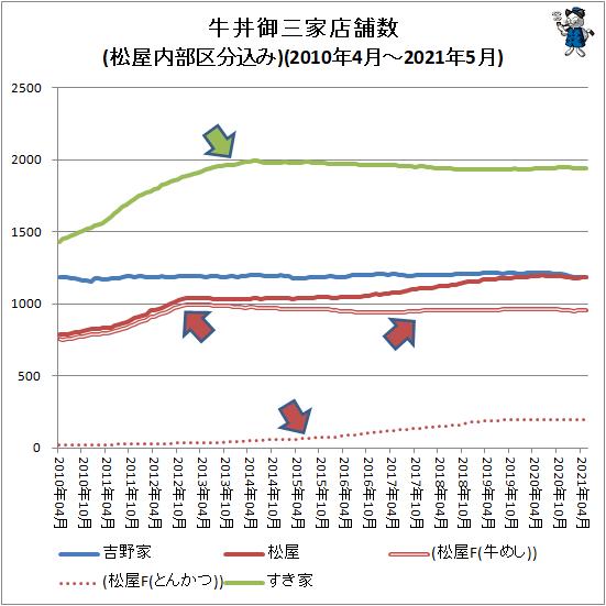 ↑ 牛丼御三家店舗数推移(松屋内部区分込み)(2010年4月-2021年5月)