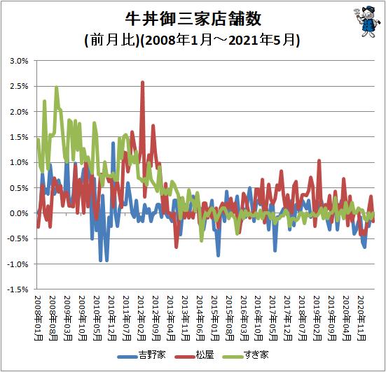 ↑ 牛丼御三家店舗数(前月比)(2008年1月-2021年5月)