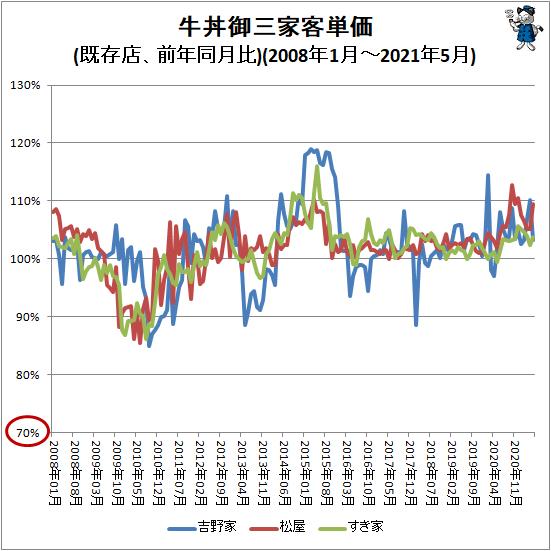 ↑ 牛丼御三家客単価(既存店、前年同月比)(2008年1月-2021年5月)
