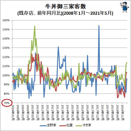 ↑ 牛丼御三家客数(前年同月比)(2008年1月-2021年5月)