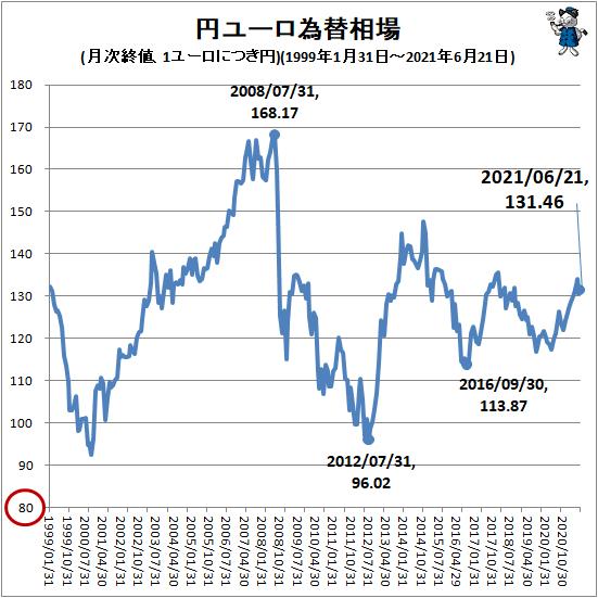 ↑ 円ユーロ為替相場(月次終値、1ユーロにつき円)(1999年1月31日-2021年6月21日)