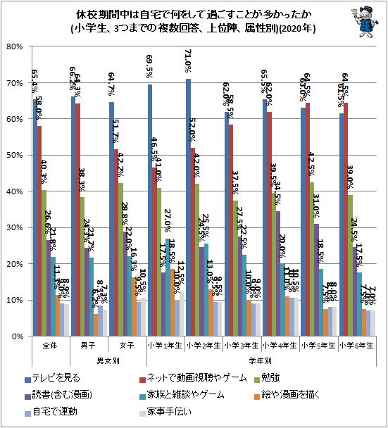 ↑ 休校期間中は自宅で何をして過ごすことが多かったか(小学生、3つまでの複数回答、上位陣、属性別)(2020年)