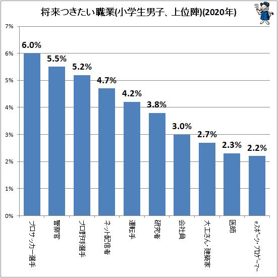 ↑ 将来つきたい職業(小学生男子、上位陣)(2020年)