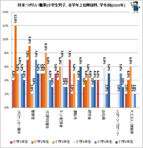 ↑ 将来つきたい職業(小学生男子、各学年上位陣抜粋、学年別)(2020年)