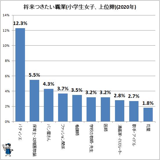 ↑ 将来つきたい職業(小学生女子、上位陣)(2020年)