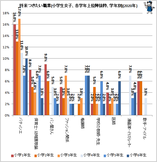 ↑ 将来つきたい職業(小学生女子、各学年上位陣抜粋、学年別)(2020年)