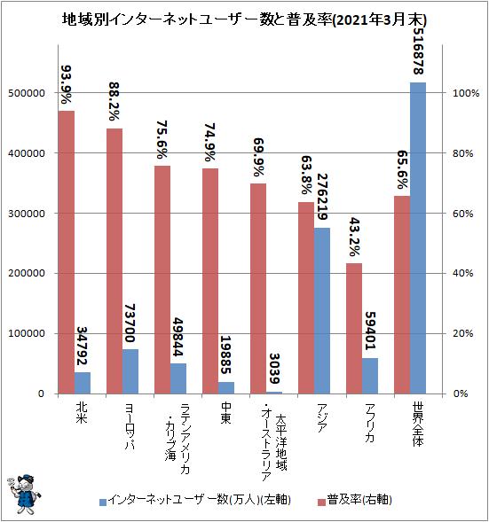 ↑ 地域別インターネットユーザー数と普及率(2021年3月末)