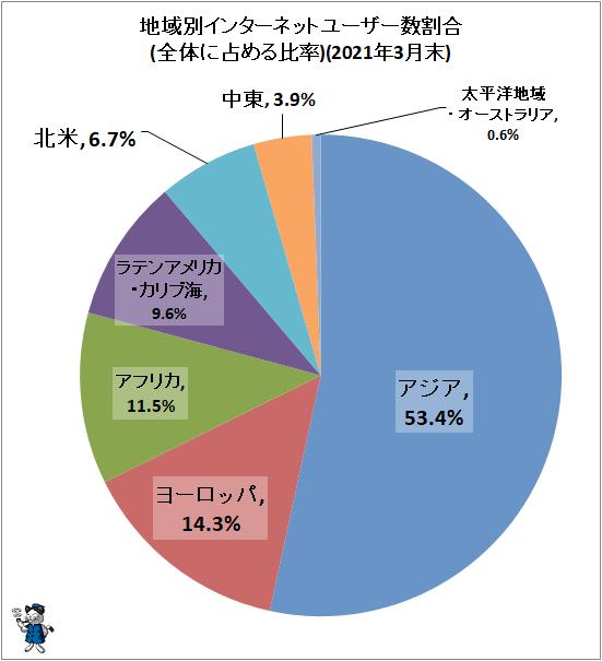 ↑ 地域別インターネットユーザー数割合(全体に占める比率)(2021年3月末)