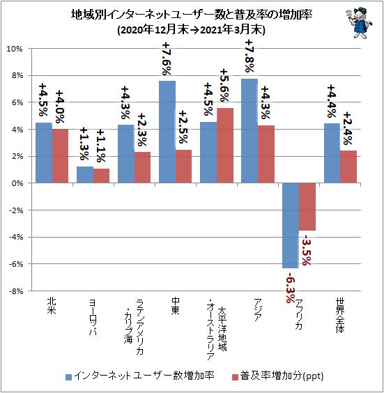 ↑ 地域別インターネットユーザー数と普及率の増加率(2020年12月末→2021年3月末)
