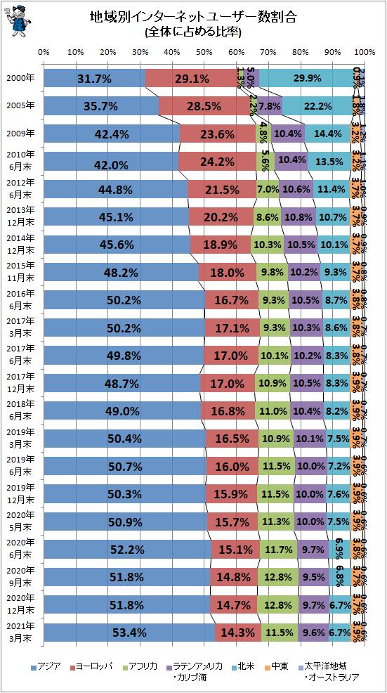 ↑ 地域別インターネットユーザー数割合(全体に占める比率)