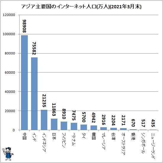 ↑ アジア主要国のインターネット人口(万人)(2021年3月末)