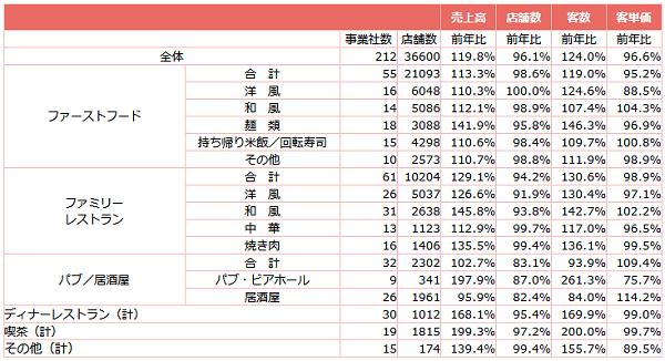 ↑ 外食産業前年同月比・全店データ(2021年5月分)