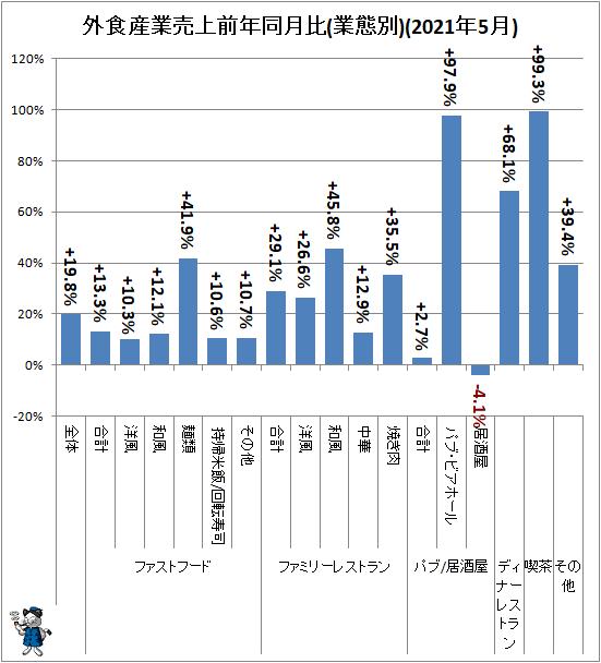 ↑ 外食産業売上前年同月比(業態別)(2021年5月)