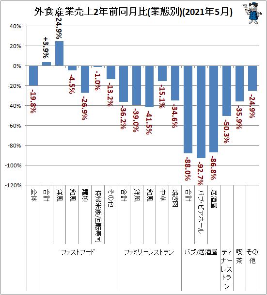 ↑ 外食産業売上2年前同月比(業態別)(2021年5月)