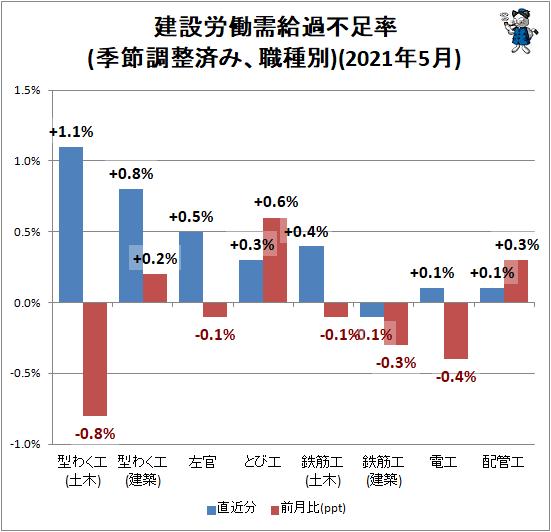 ↑ 建設労働需給過不足率(季節調整済み、職種別)(2021年5月)