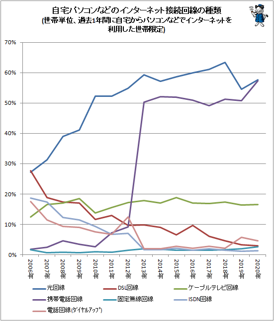 ↑ 自宅パソコンなどのインターネット接続回線の種類(世帯単位、過去1年間に自宅からパソコンなどでインターネットを利用した世帯限定)