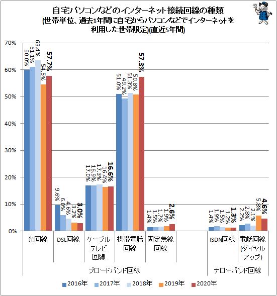 ↑ 自宅パソコンなどのインターネット接続回線の種類(世帯単位、過去1年間に自宅からパソコンなどでインターネットを利用した世帯限定)(直近5年間)