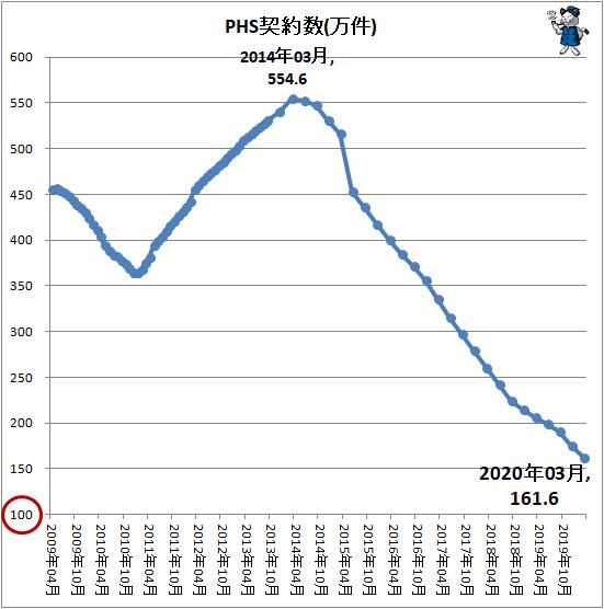 ↑ PHS契約数(万件)