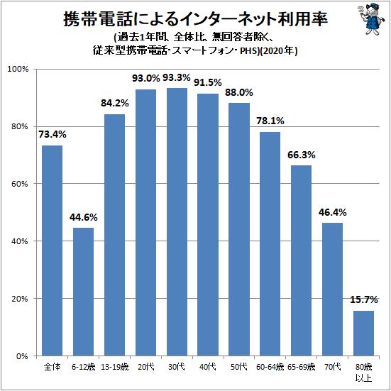 ↑ 携帯電話によるインターネット利用率(過去1年間、全体比、無回答者除く、従来型携帯電話・スマートフォン・PHS)(2020年)