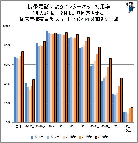 ↑ 携帯電話によるインターネット利用率(過去1年間、全体比、無回答者除く、従来型携帯電話・スマートフォン・PHS)(直近5年間)