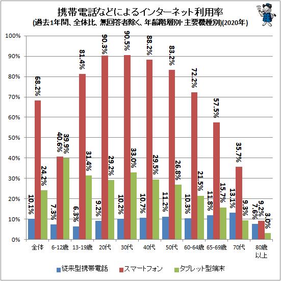 ↑ 携帯電話などによるインターネット利用率(過去1年間、全体比、無回答者除く、年齢階層別・主要機種別)(2020年)