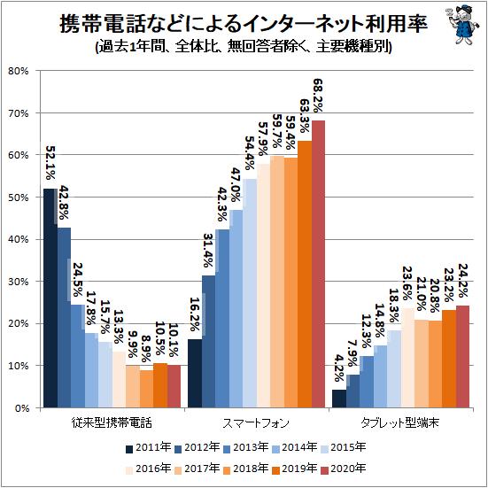 ↑ 携帯電話などによるインターネット利用率(過去1年間、全体比、無回答者除く、主要機種別)