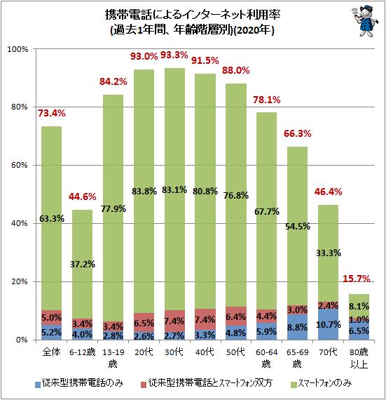 ↑ 携帯電話によるインターネット利用率(過去1年間、年齢階層別)(2020年)