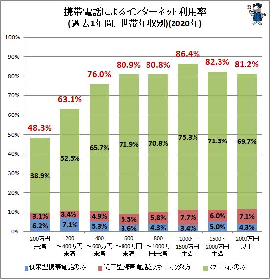 ↑ 携帯電話によるインターネット利用状況(過去1年間、世帯年収別)(2020年)