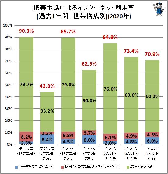 ↑ 携帯電話によるインターネット利用状況(過去1年間、世帯構成別)(2020年)