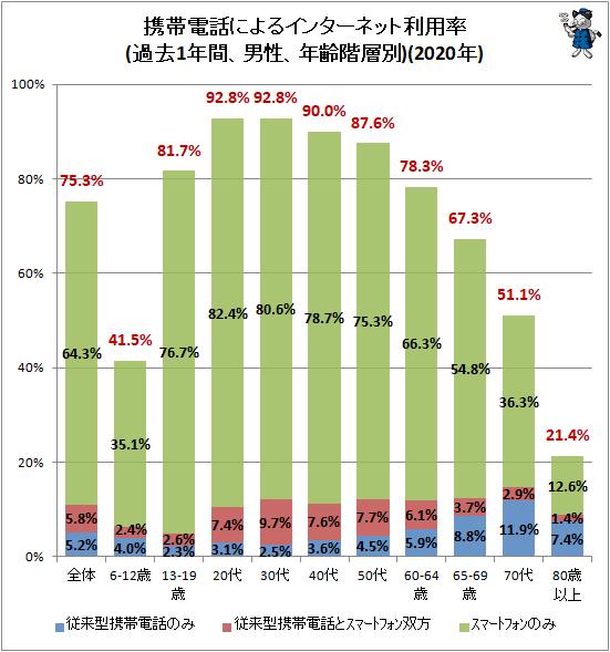 ↑ 携帯電話によるインターネット利用率(過去1年間、男性、年齢階層別)(2020年)