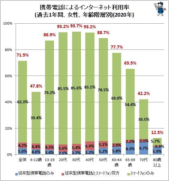 ↑ 携帯電話によるインターネット利用率(過去1年間、女性、年齢階層別)(2020年)