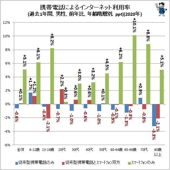 ↑ モバイル端末によるインターネット利用率(過去1年間、男性、前年比、年齢階層別、ppt)(2020年)