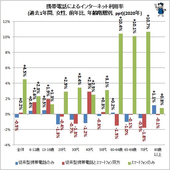 ↑ モバイル端末によるインターネット利用率(過去1年間、女性、前年比、年齢階層別、ppt)(2020年)