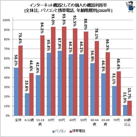 ↑ インターネット機器としての個人の機器利用率(全体比、パソコンと携帯電話、年齢階層別)(2020年)
