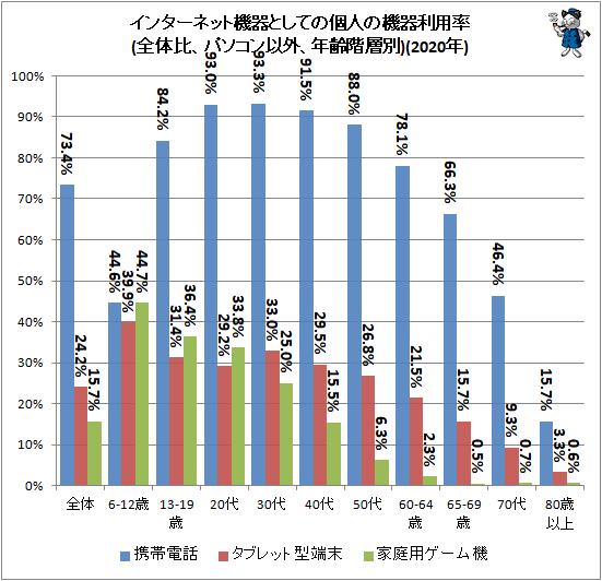 ↑ インターネット機器としての個人の機器利用率(全体比、パソコン以外、年齢階層別)(2020年)