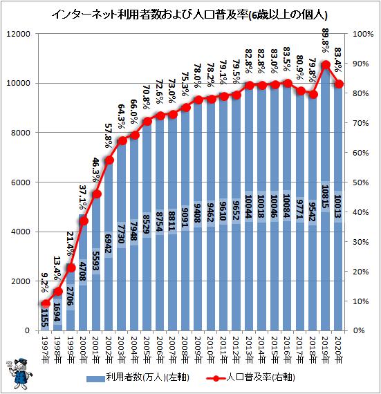 ↑ インターネット利用者数および人口普及率(6歳以上の個人)